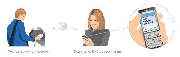 Электронная проходная в школе. СМС уведомления после прохода турникета