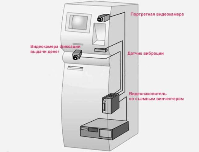 Видеонаблюдение в банкоматах
